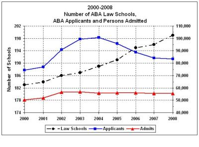 ABA Law Schools, Applications and Admissions