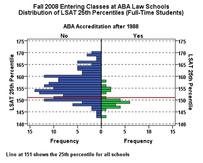 Pre- and Post1988 Law Schools