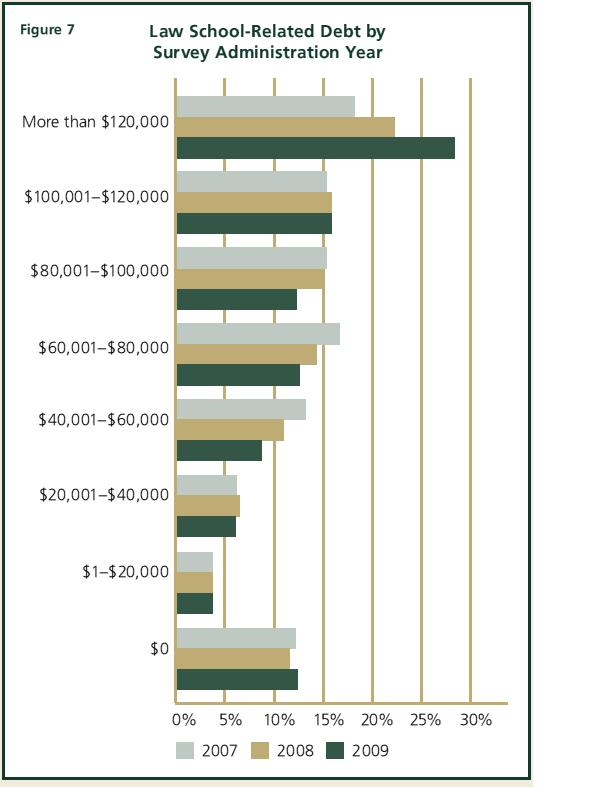Law-School Debt Loads « Law by the Numbers